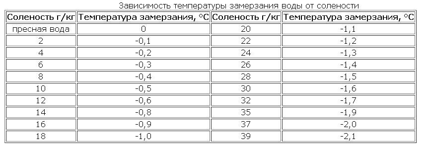 Таблица. Температура замерзания воды от количества солей в ней.